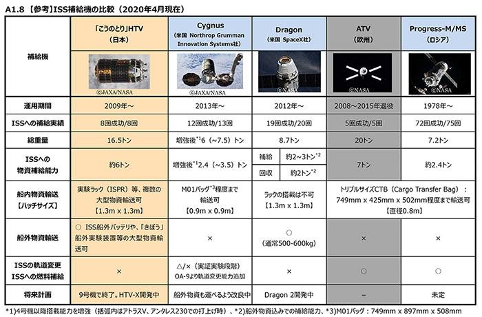 ISS補給機の比較